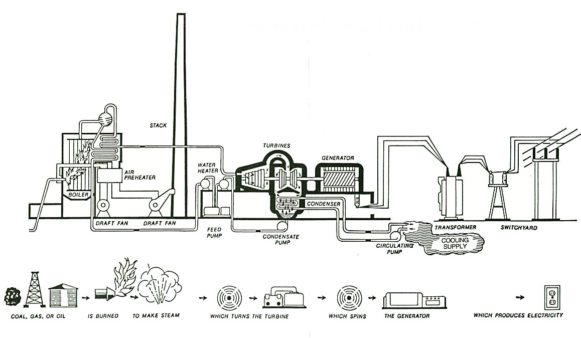 Diagram of Coal Burning Plant