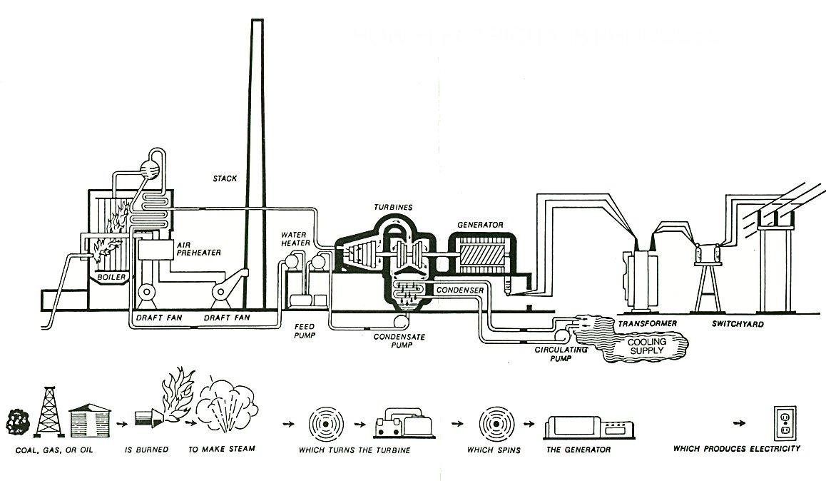 Diagram of Coal Burning Plant