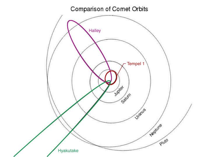 Orbit of Comet Tempel 1