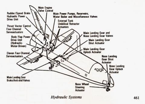 Shuttle Hydraulic System