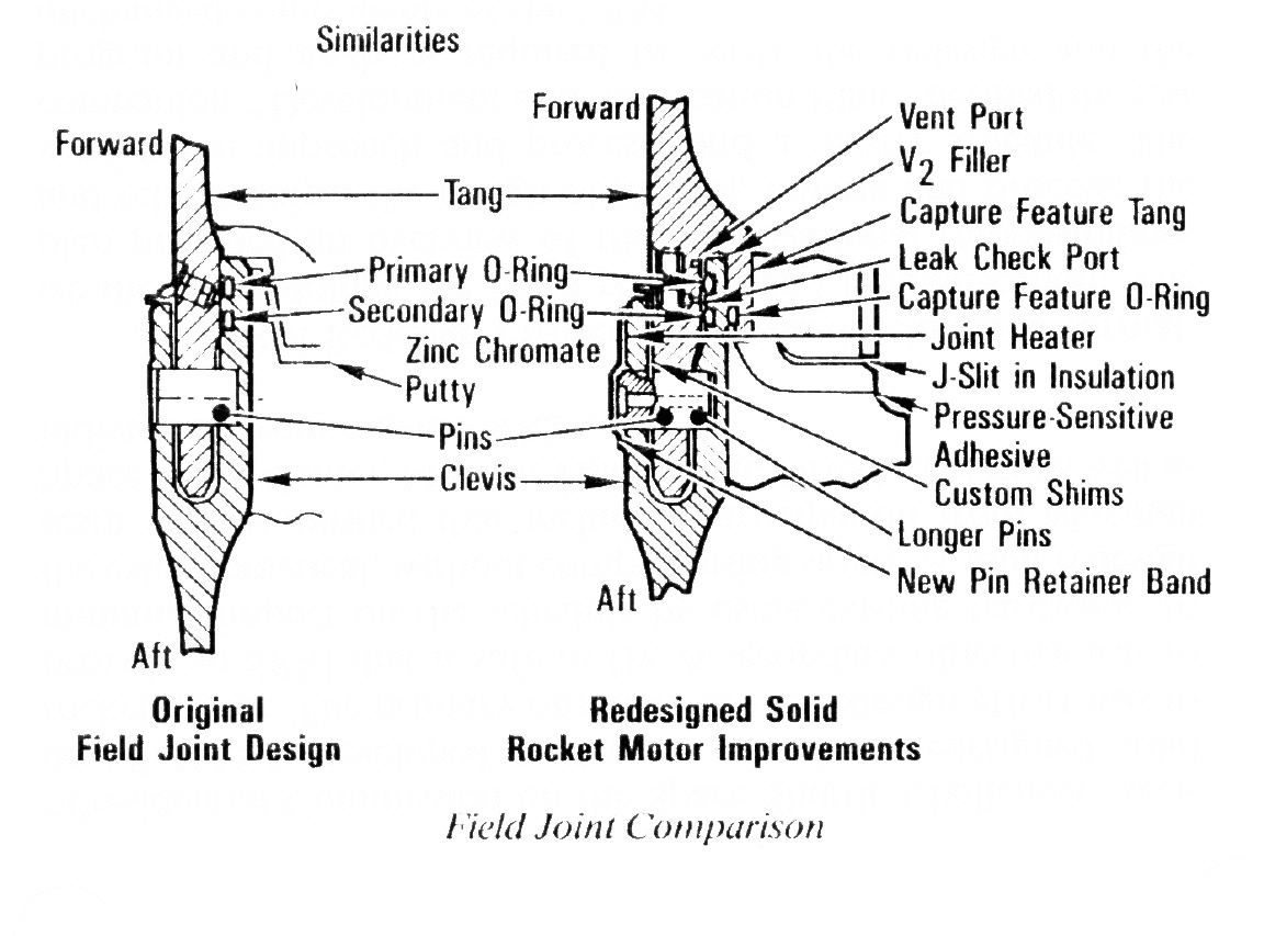 hight resolution of redesigned field joints shuttle solid rocket motor american history disasters famous historical events aviation
