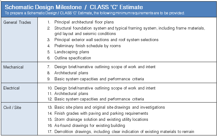 Matching Design Information To Estimate Level