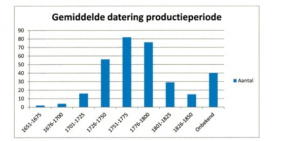 Afb. 7. Gemiddelde datering van de productieperioden van de pijpen van De Salamander.