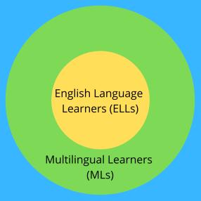 ELLs and MLs