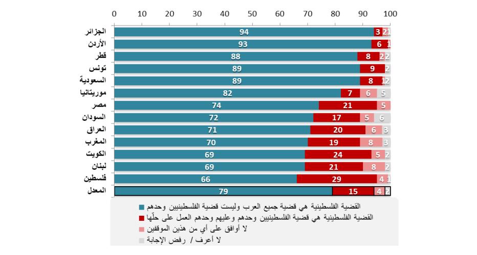 اتجاهات الرأي العامّ بحسب المواقف من اعتبار القضية الفلسطينية قضية جميع العرب، أو قضية الفلسطينيين فقط