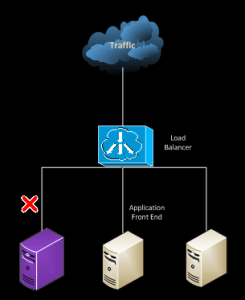 Load Balancer dictating traffic distribution