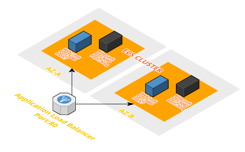how to use aws application load balancer