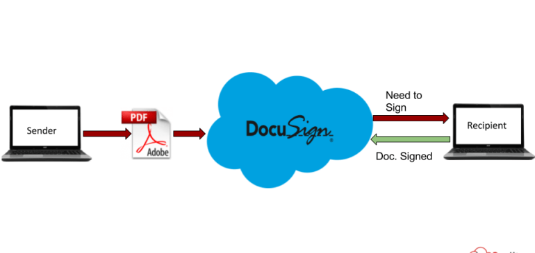 Salesforce and DocuSign Integration