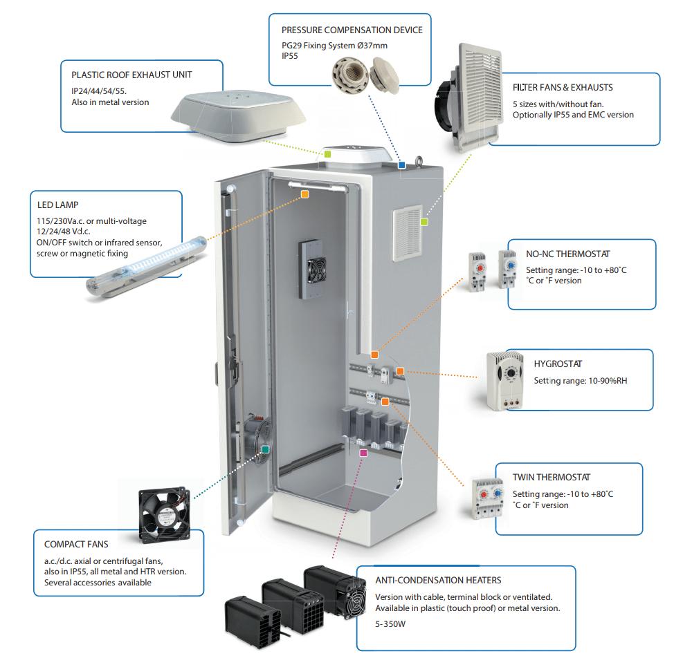 climate control enclosure ventilation