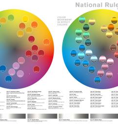color movement chart [ 2000 x 1322 Pixel ]