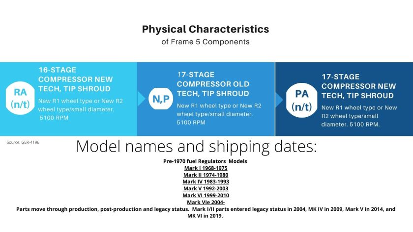 Graphic explaining physical characteristics of GE Frame 5 components. Includes Models and shipping dates of Speedtronic series.