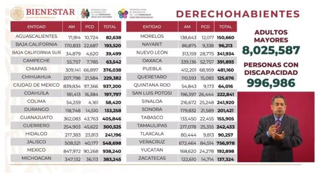 Derechohabientes en México por entidad federativa cerca de 9 millones de beneficiarios de pensión de adulto mayor y apoyo a niños y niñas con discapacidad