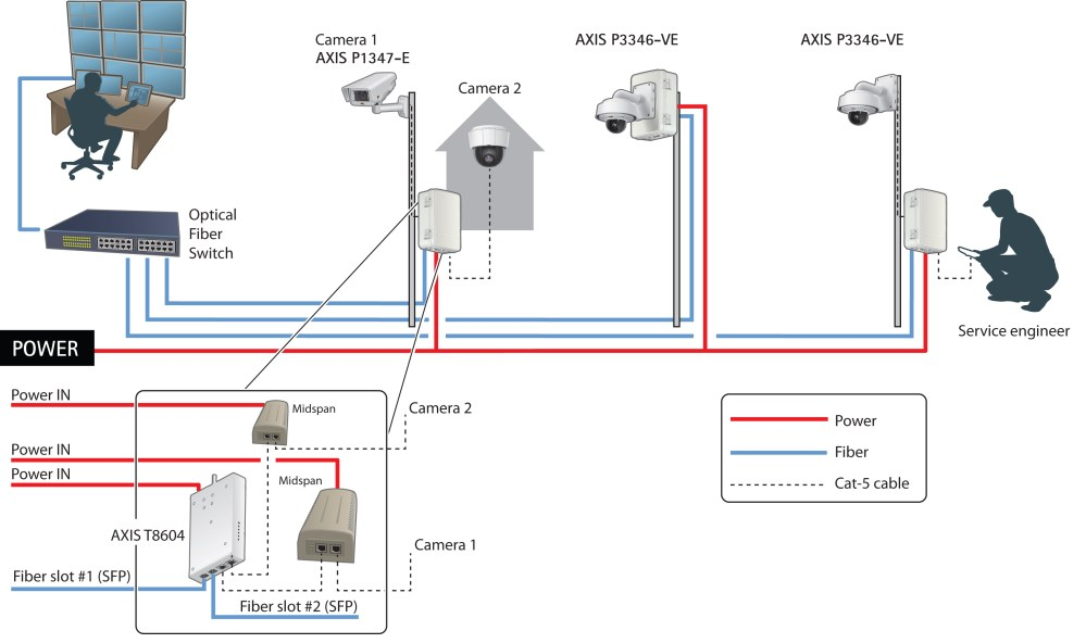 medium resolution of cctv security system wiring diagram cctv get free image board camera wiring diagram home security camera wiring diagram