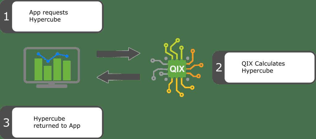 Qlik Sense Server Side Extensions Part 1/3: Architecture