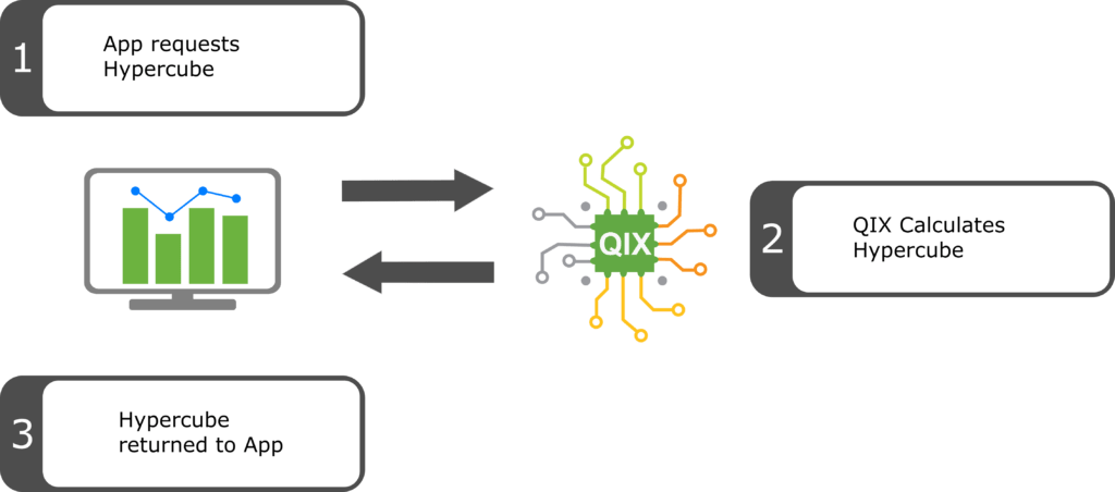 Qlik Sense Server Side Extensions Part 13 Architecture and Environment