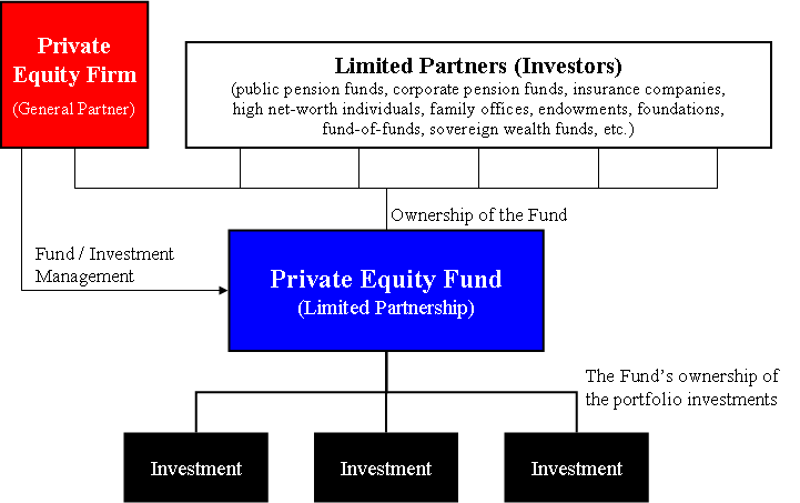 Private Equity Fund