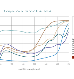 are all fl 41 migraine relief glasses created equal  [ 1280 x 720 Pixel ]
