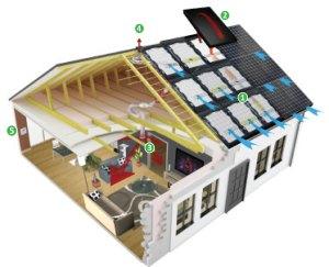 Panneaux solaires aérovoltaïques Boost-R de IRFTS