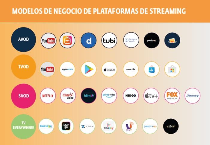 Modelos de Negocio de Plataformas de Streaming