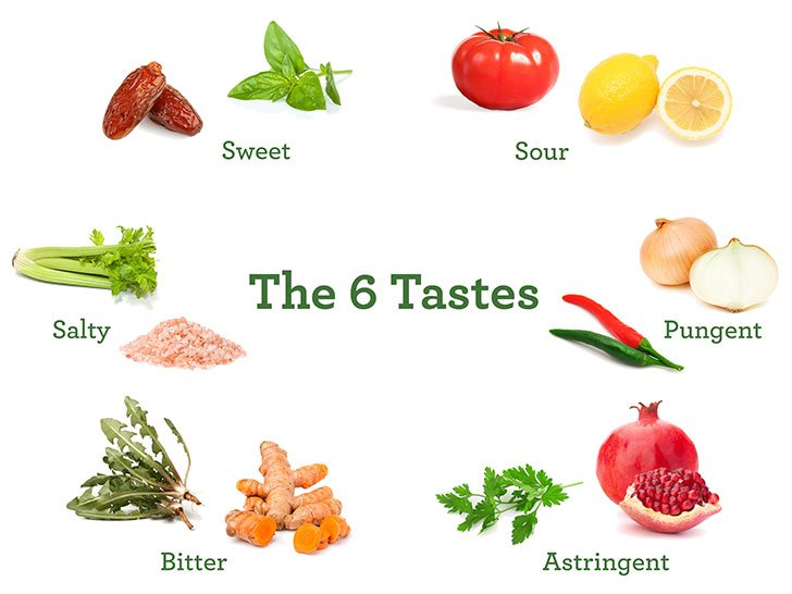 Taste, The Sense That Founded Pharmacology.