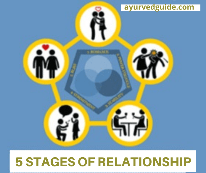 Stages Of Relationships Psychology