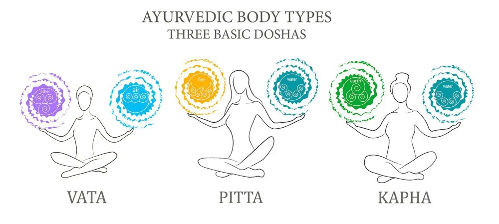 medium resolution of why does ayurveda help to live well