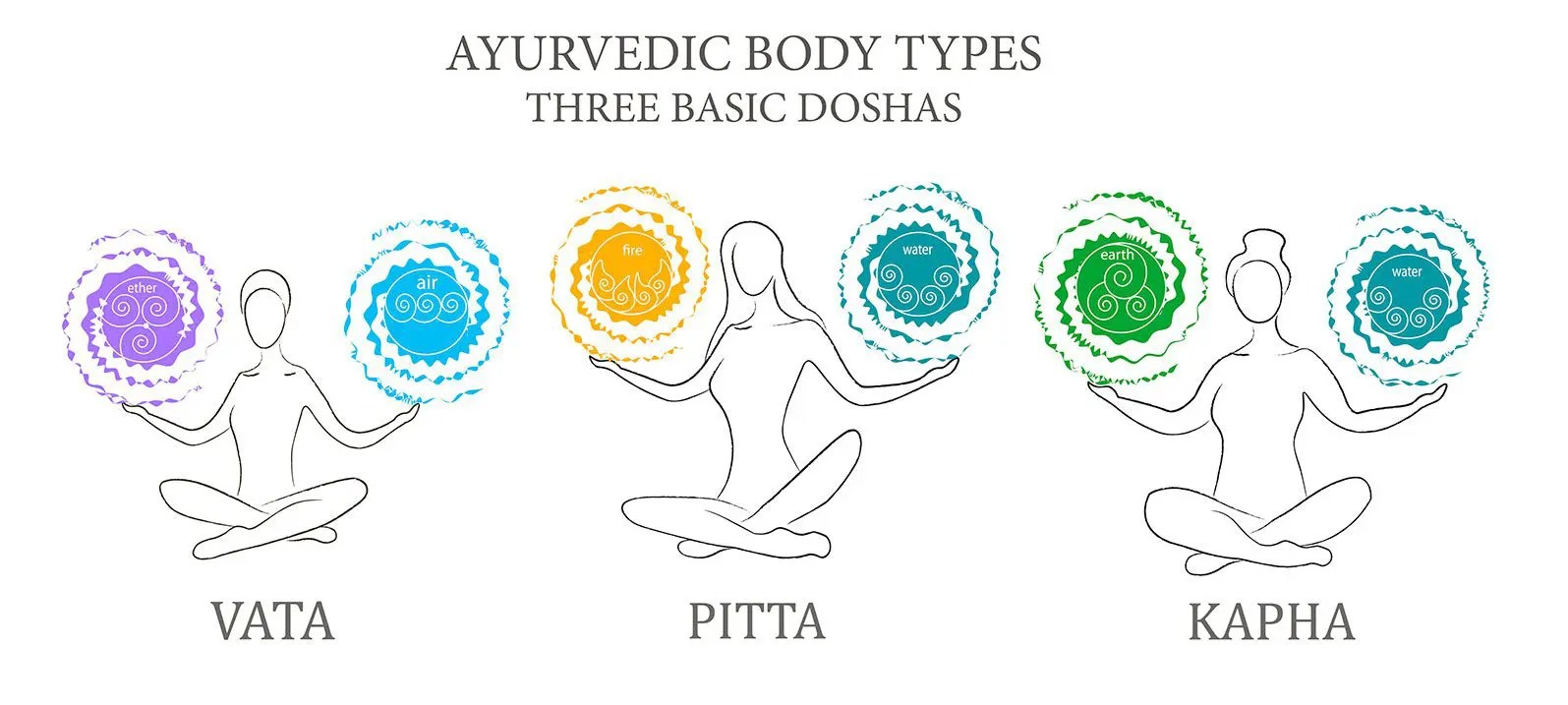hight resolution of why does ayurveda help to live well