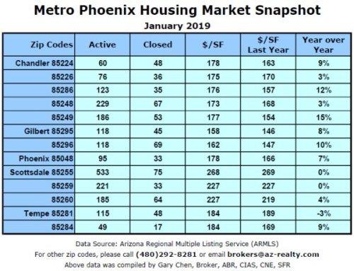 Residential Real Estate Market data Jan 2019