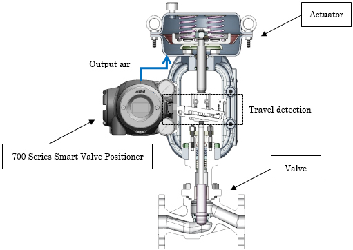 Valve positioner with diagnostic functions for detecting