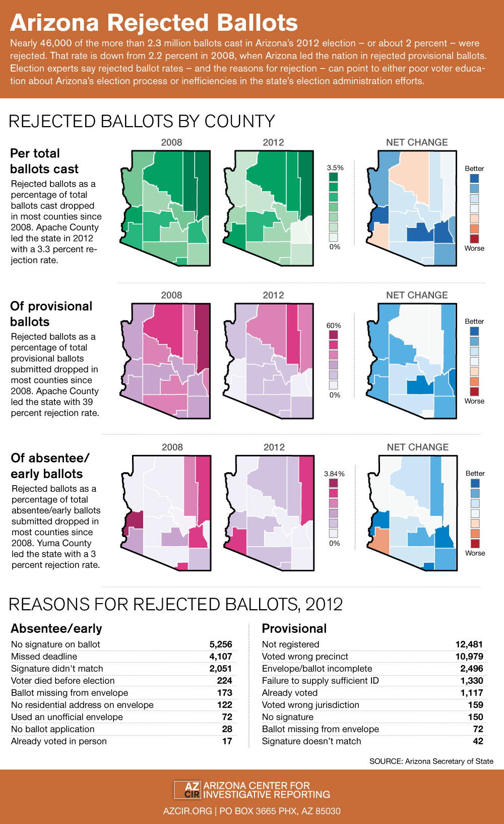 rejected_ballots