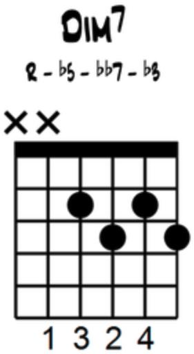 Jazz Chord Diagrams