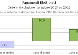 Contabilità azienda pagamenti elettronici