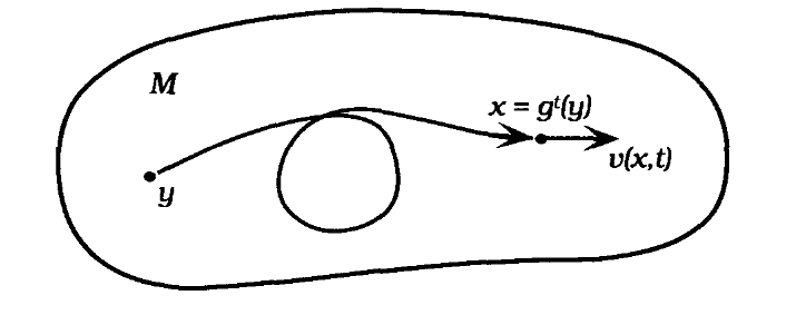 schematic fluid flow