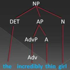 Diagram Prepositional Phrases Subaru Legacy Wiring Azus Notes Adverb