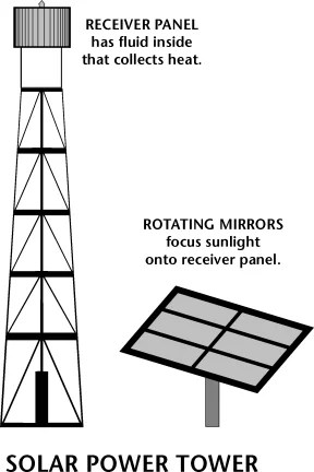 What is a Solar Power Tower and How Do They Work?