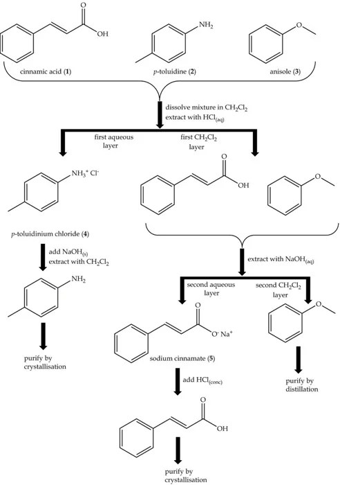Acid Base Extraction Flow Chart Pictures to Pin on