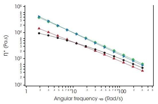 Dynamic Oscillatory Rheology for Determining the Flow
