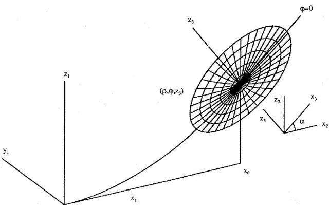 Describing Off-Axis Conic Surfaces for Non-Axisymmetric
