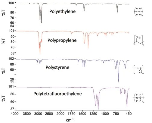propylene phase diagram speaker wire identity verification and quality testing of polymers using mid infrared spectroscopy