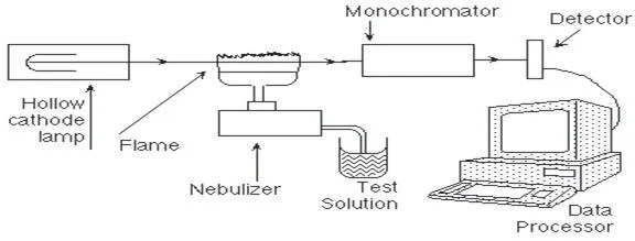 A Guide to Spectroscopy for Used Oil Analysis