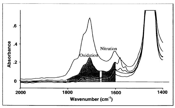 Measuring Oil Chemistry: Nitration, Oxidation and Sulfation