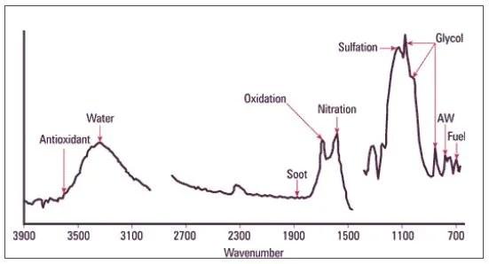 Measuring Glycol Contamination in Oil