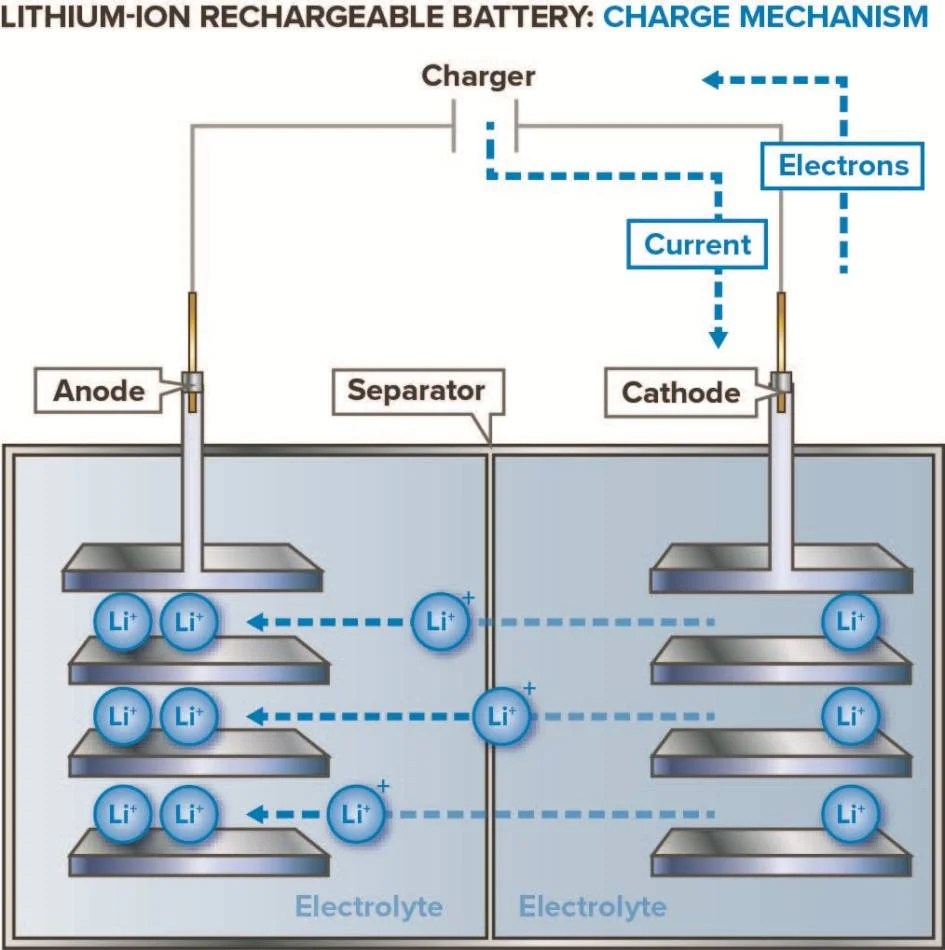 lithium ion cell diagram wiring for spotlights 022 awosurk de how do batteries work rh azom com battery