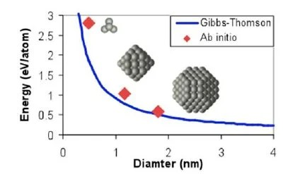 Atomistic Modeling of Materials