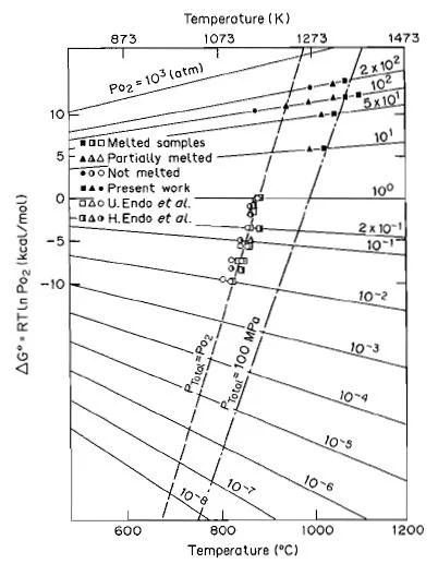 Iron Phase Diagram Pressure Iron Solid ~ Elsavadorla