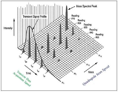 Understanding Single Particle ICP-MS Analysis