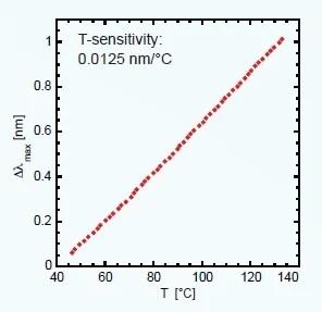 Using Indirect Nanoplasmonic Sensing (INPS) in the Optical