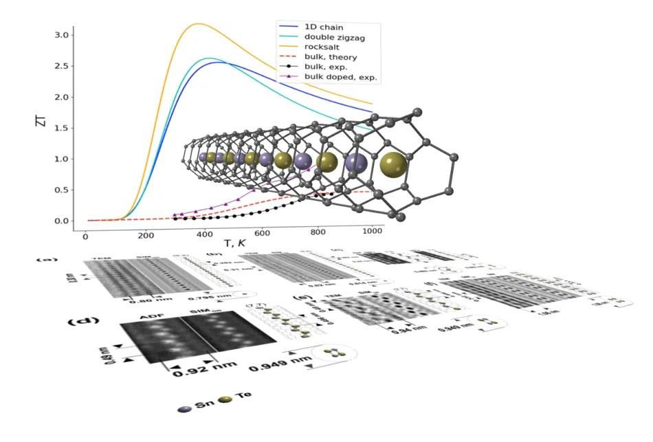 Nanowires Efficiently Convert Waste Heat Into Electrocity