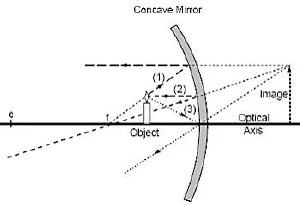 How Do Mirrors Work?