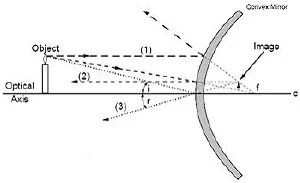 Draw all the ray diagrams of all cocave and convex mirrors